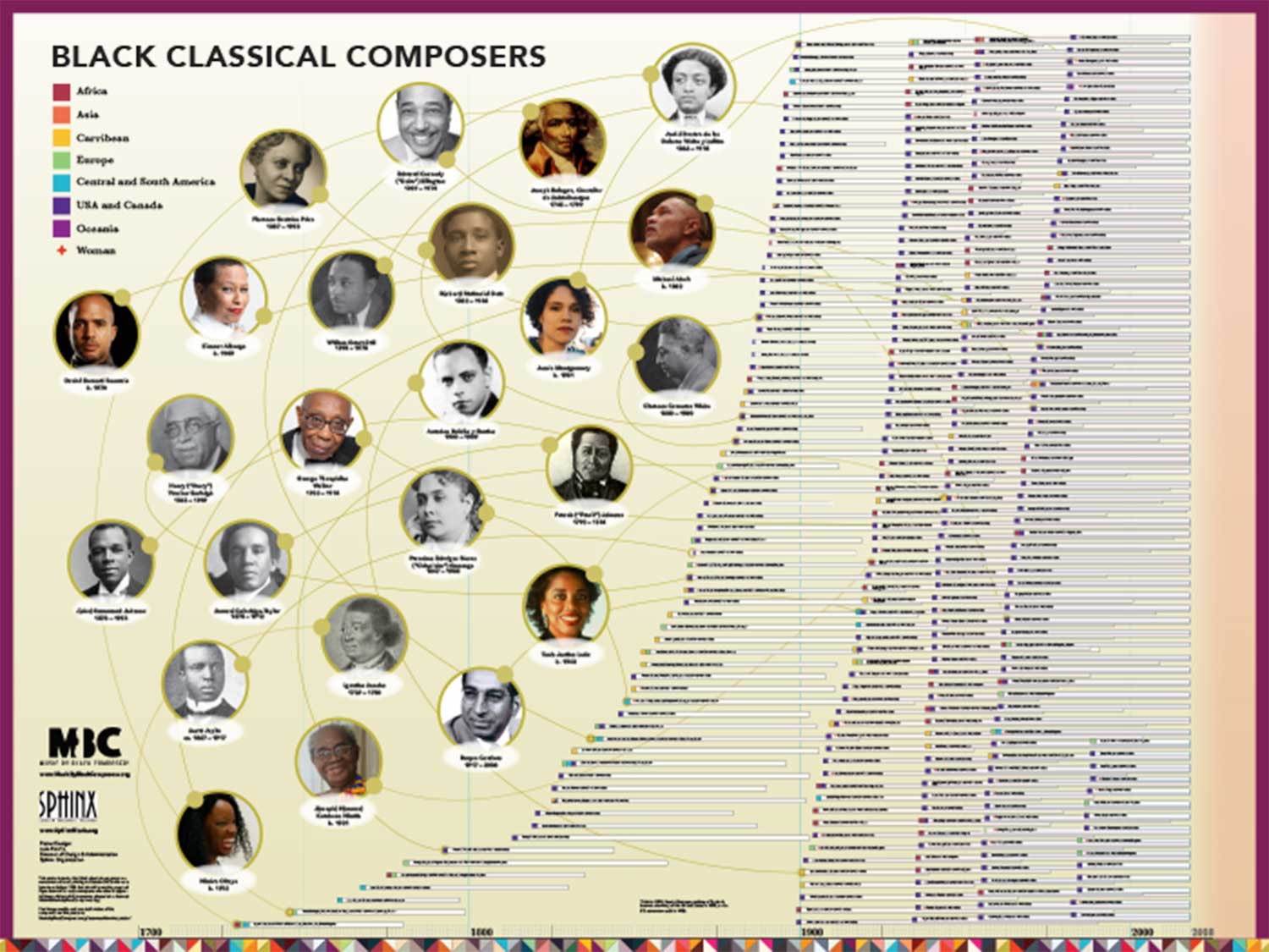 Black Classical Composers Timeline Thumbnail